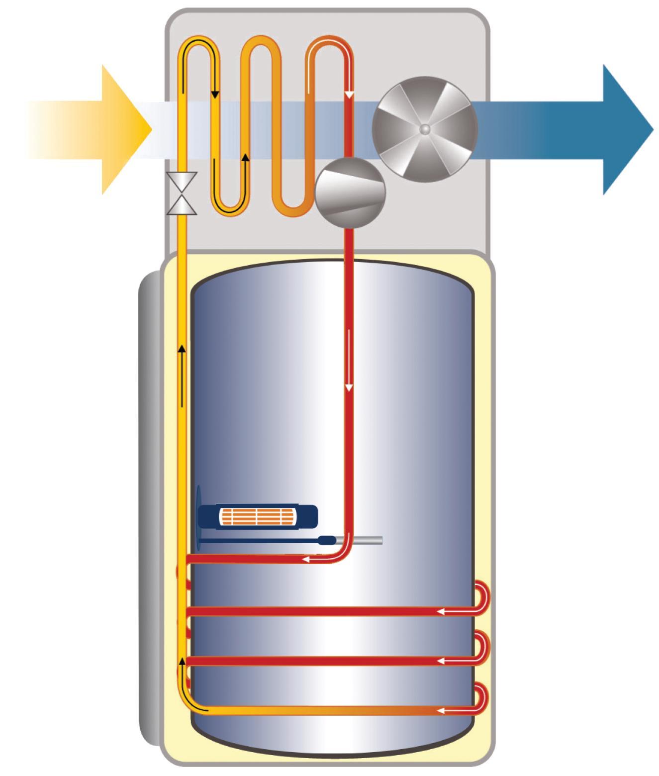 Công nghệ bơm nhiệt nước nóng