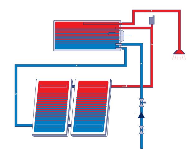 Solar nước nóng